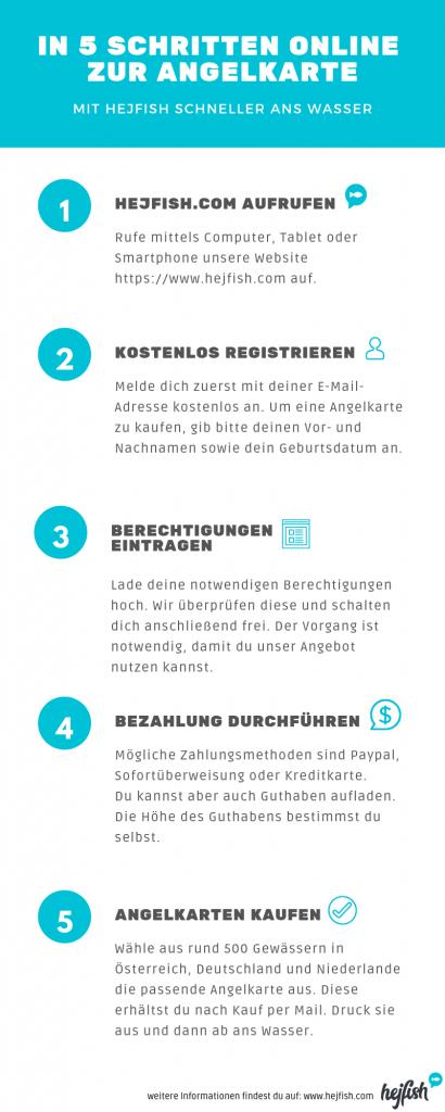 Infografik in 5 Schritten Angelkarte auf hejfish.com kaufen