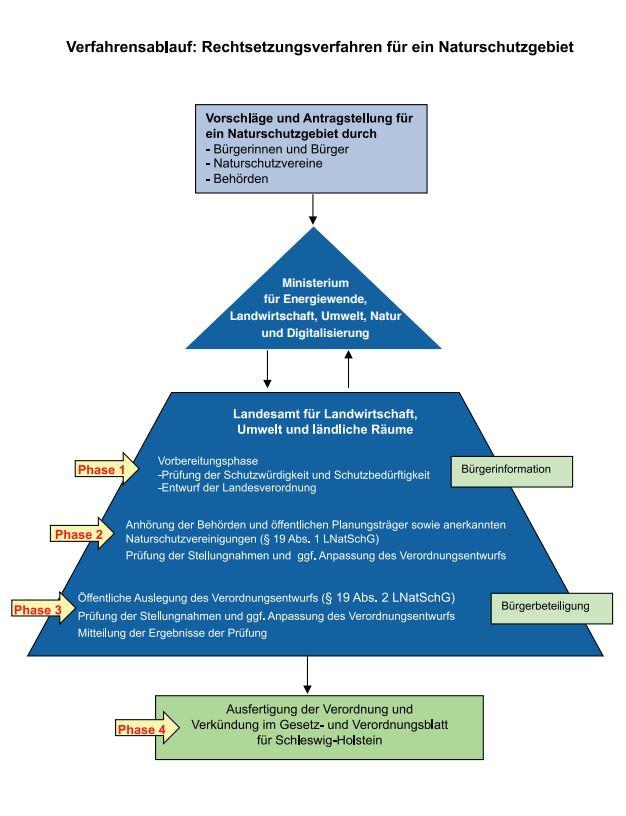 Schematischer Ablauf für die Anfertigung der Verordnung zu einem Naturschutzgebiet